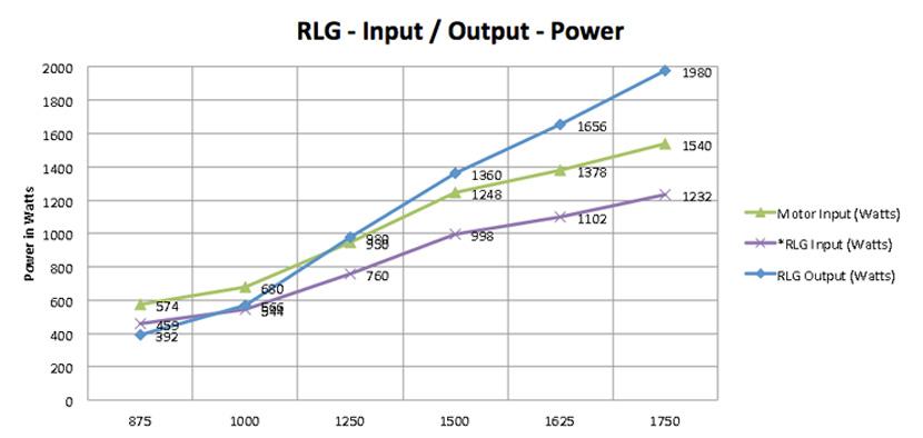 RLG_Graph.jpg