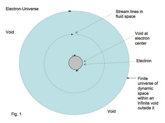 Tewari-electron-universe.jpg